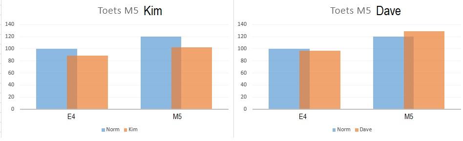Voorbeeld Cito groei en achteruitgang